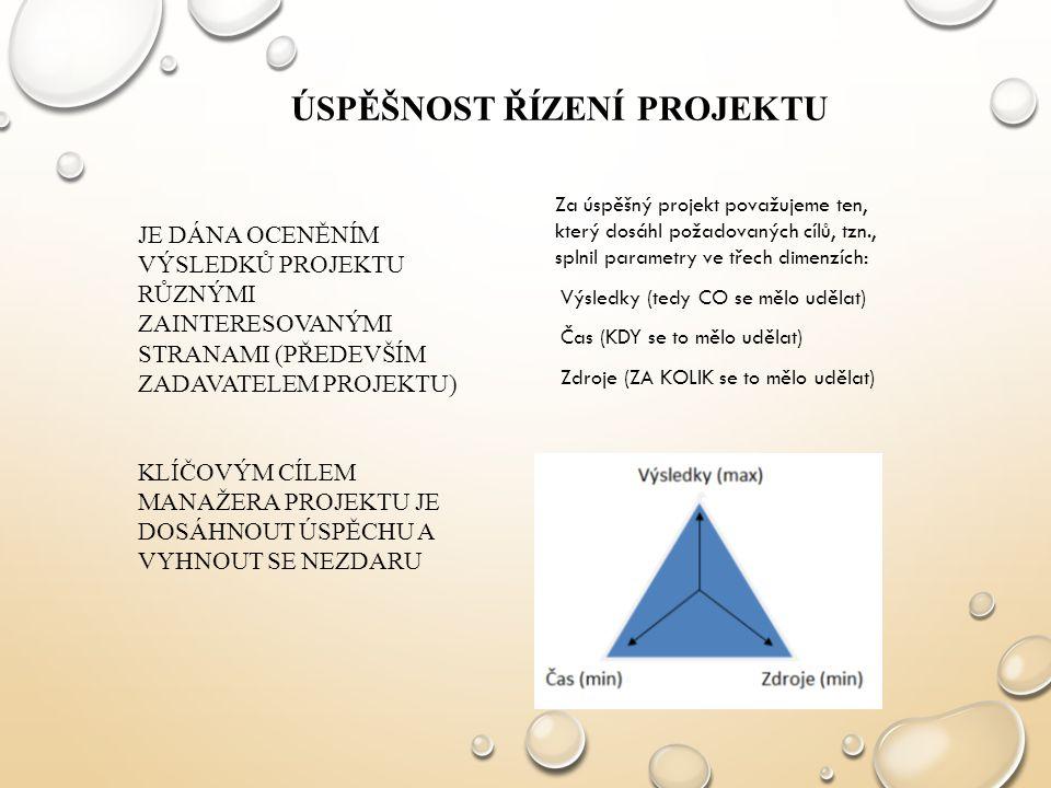 Úspěšnost řízení projektu