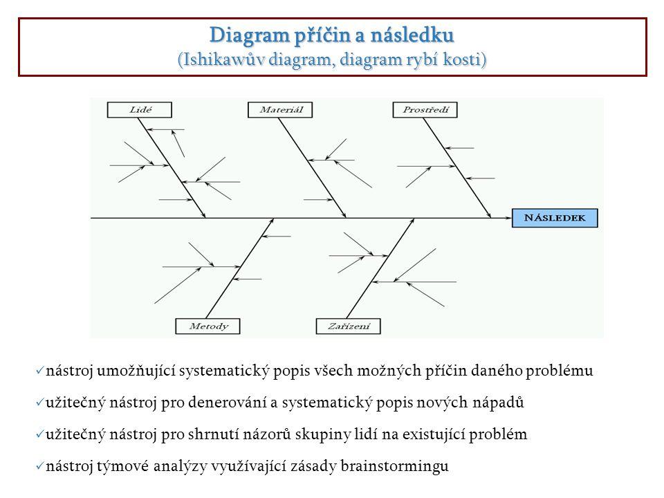 Diagram příčin a následku