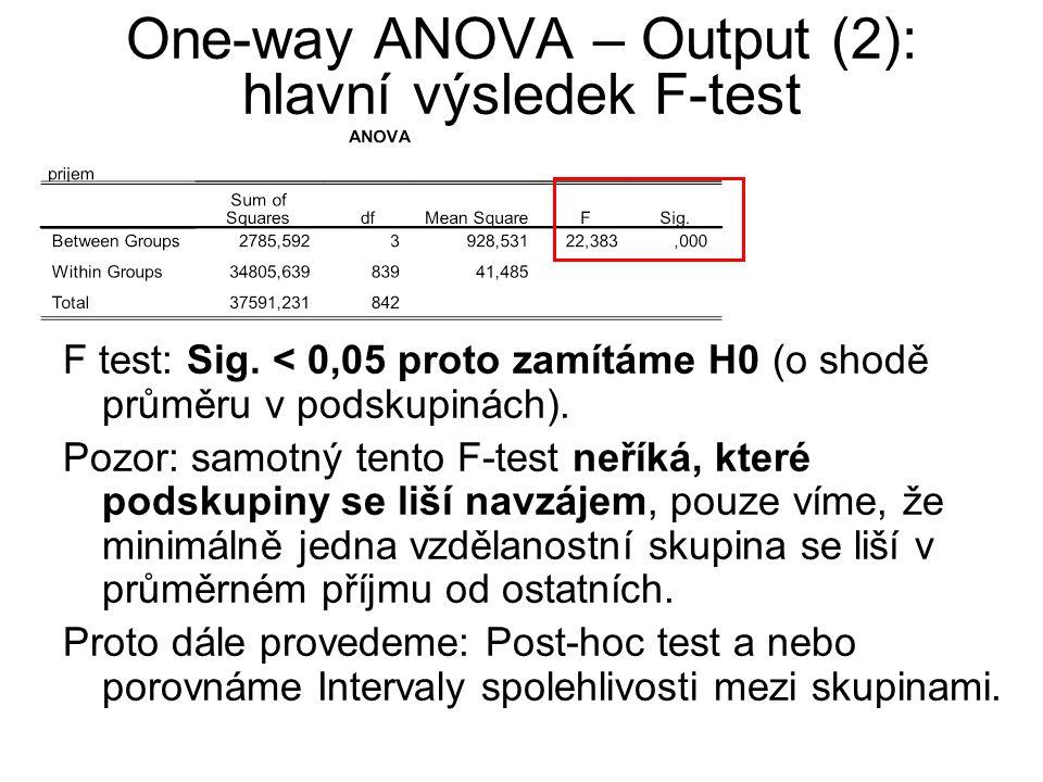 One-way ANOVA – Output (2): hlavní výsledek F-test