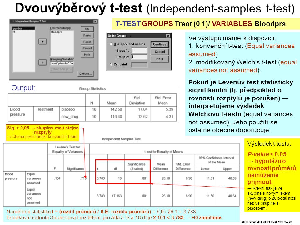 Dvouvýběrový t-test (Independent-samples t-test)