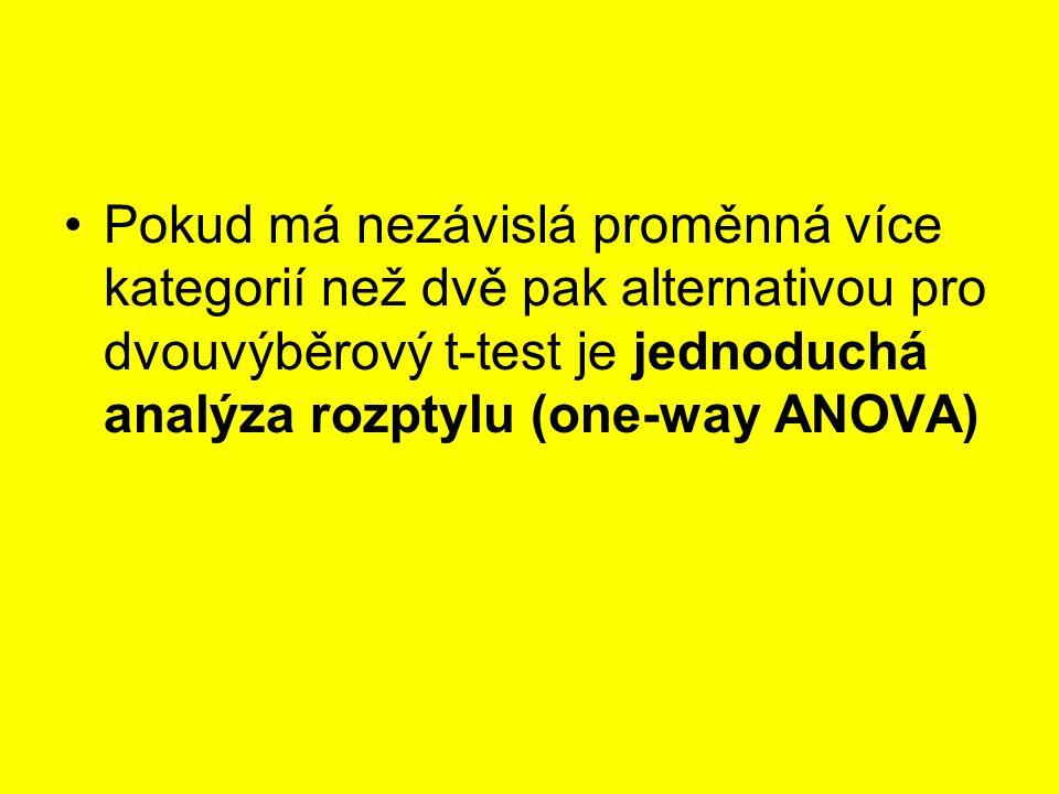 Pokud má nezávislá proměnná více kategorií než dvě pak alternativou pro dvouvýběrový t-test je jednoduchá analýza rozptylu (one-way ANOVA)