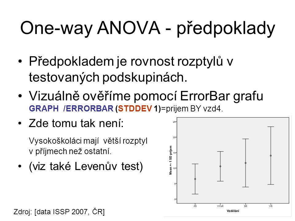 One-way ANOVA - předpoklady