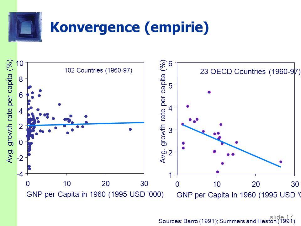 Konvergence v EU (HDP na obyvatele podle PPP. EA 12=100)