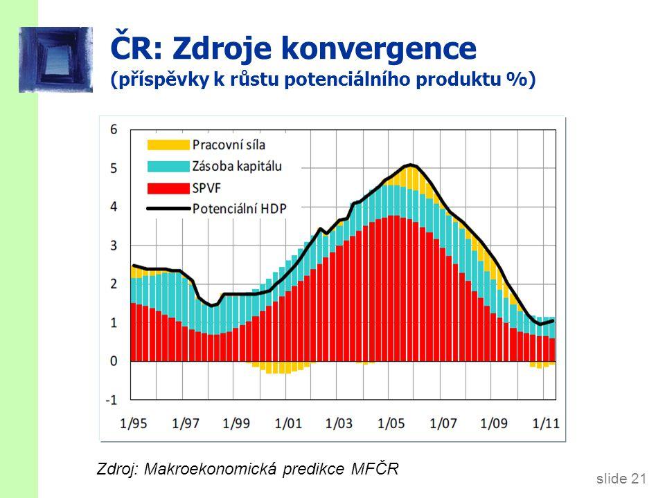 Růstová empirie: výrobní efektivita a svobodný obchod