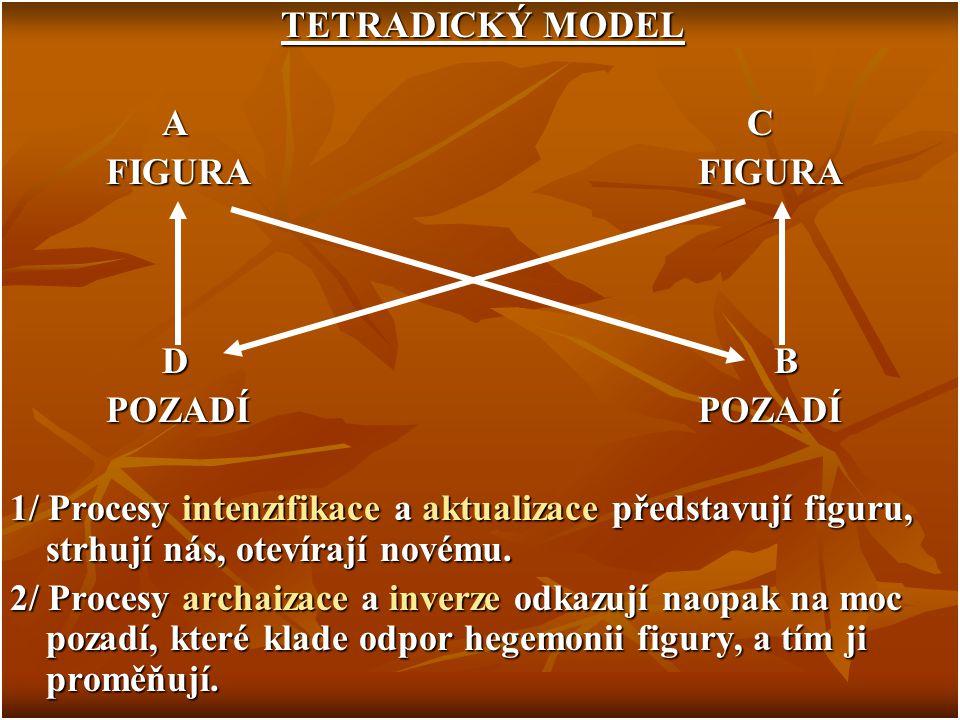 TETRADICKÝ MODEL A C. FIGURA FIGURA. D B.