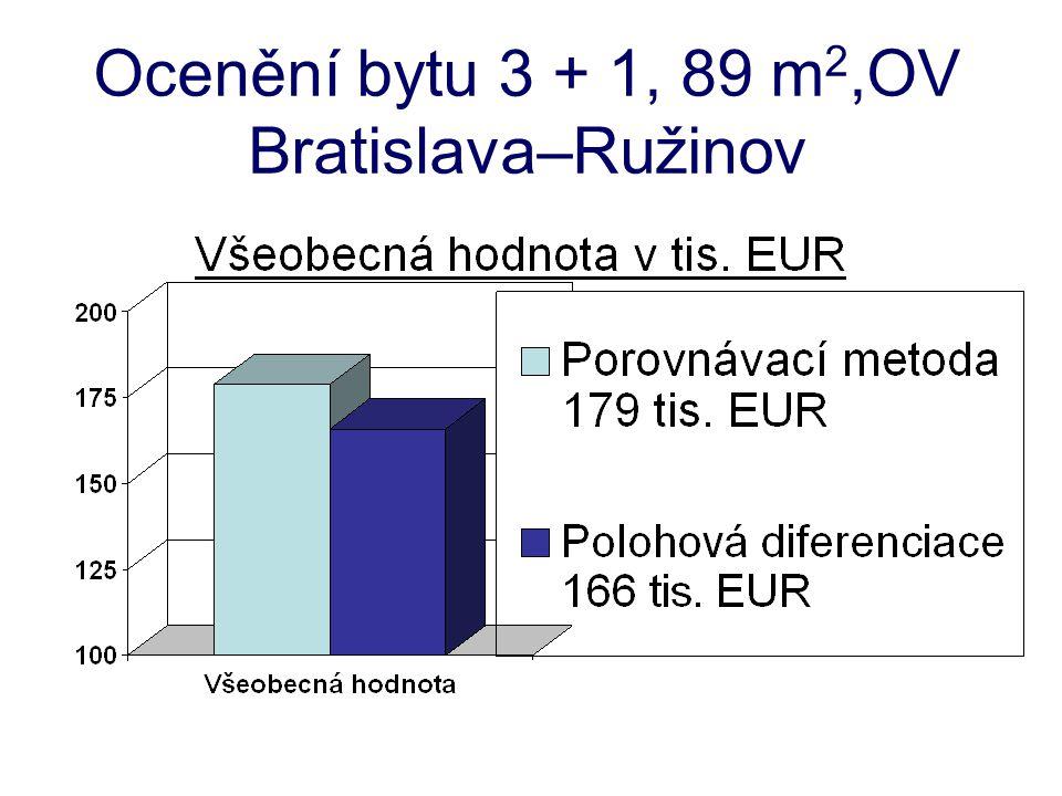 Ocenění bytu 3 + 1, 89 m2,OV Bratislava–Ružinov