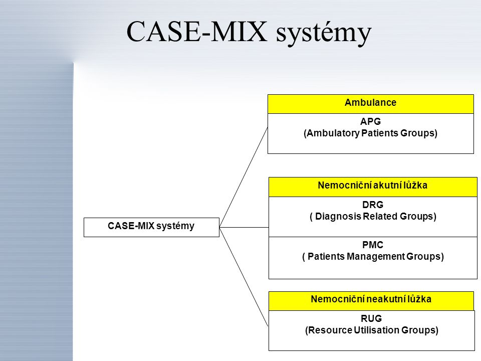 CASE-MIX systémy Ambulance APG (Ambulatory Patients Groups)