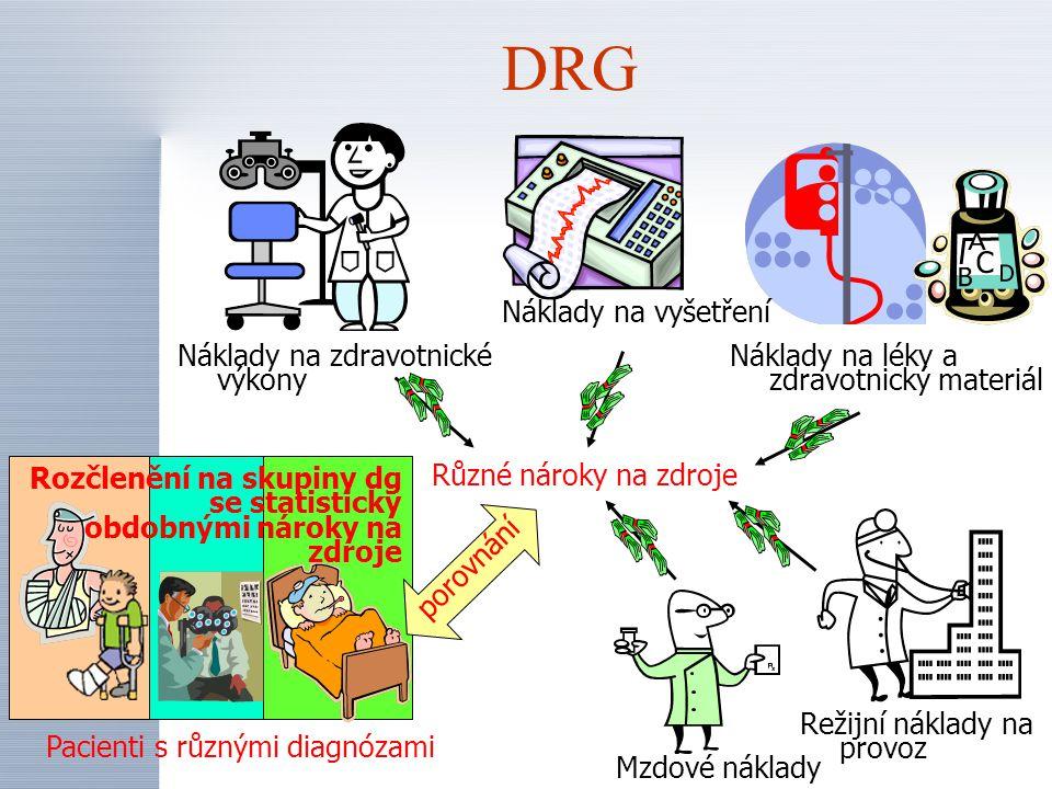 DRG Náklady na vyšetření Náklady na zdravotnické výkony