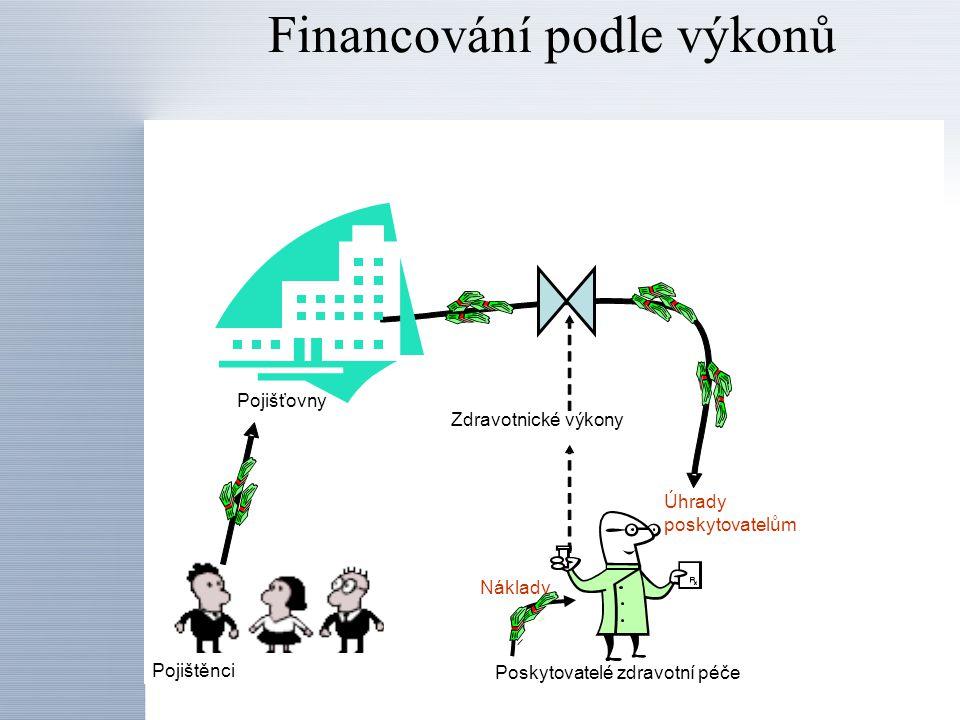 Financování podle výkonů