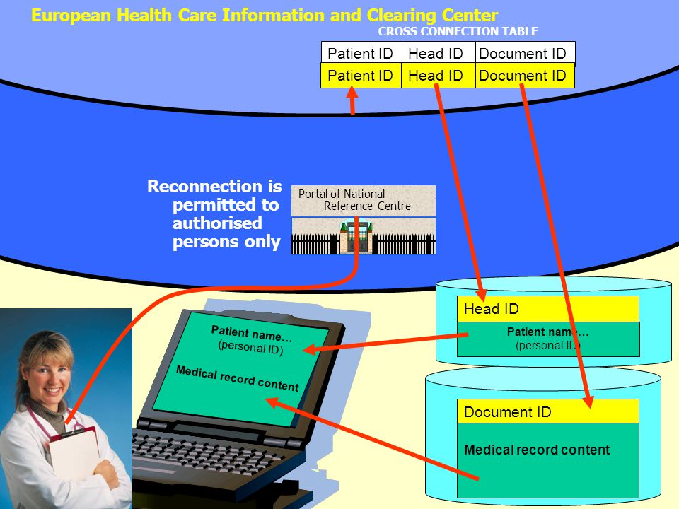 European Health Care Information and Clearing Center