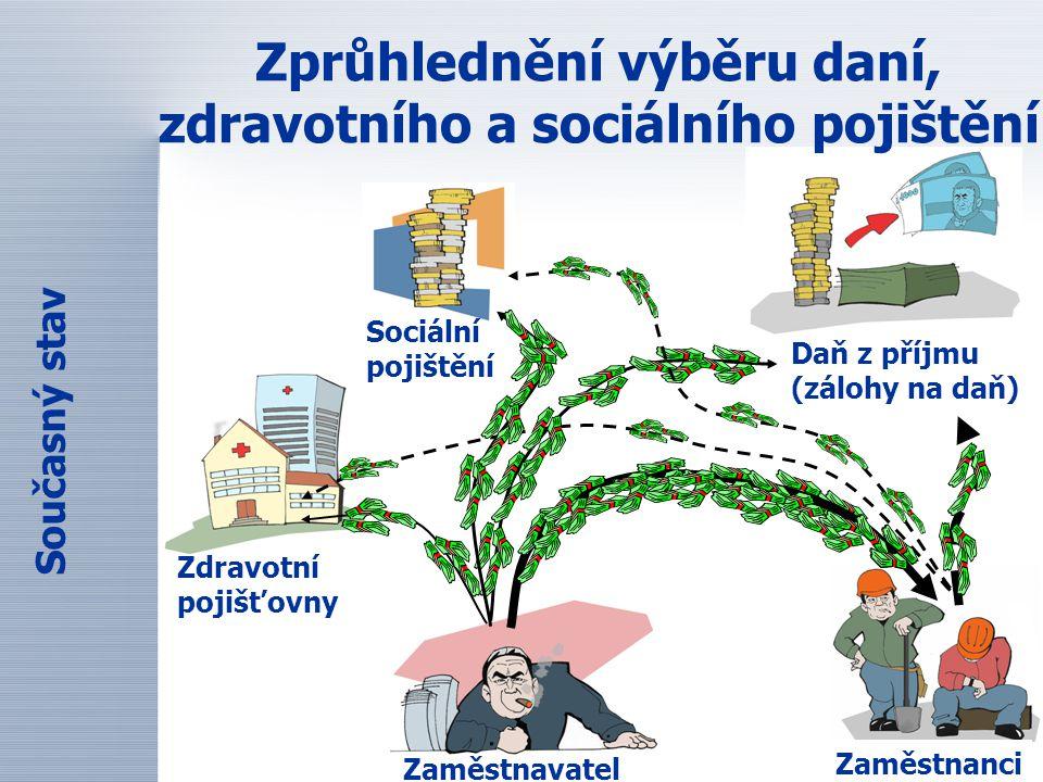 Zprůhlednění výběru daní, zdravotního a sociálního pojištění