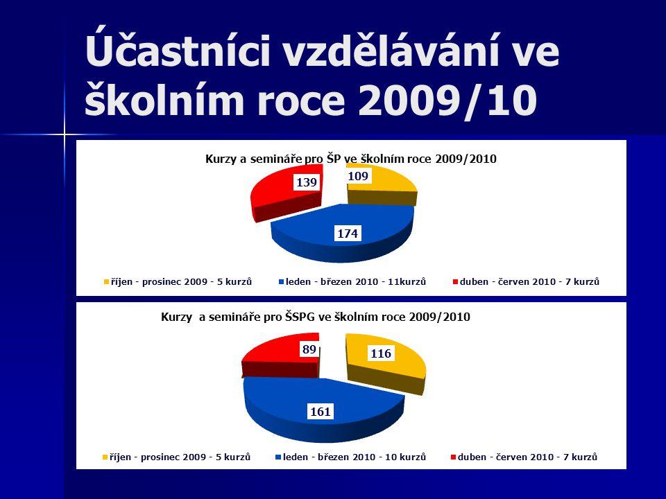 Účastníci vzdělávání ve školním roce 2009/10