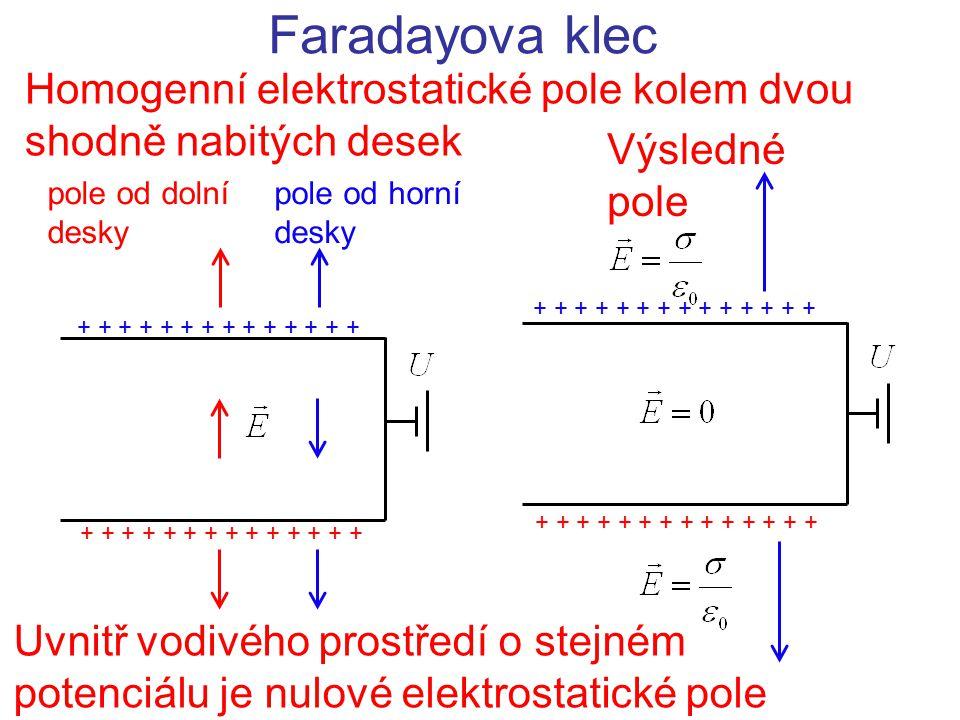 Homogenní elektrostatické pole kolem dvou shodně nabitých desek