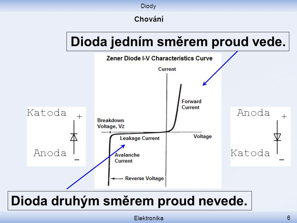 Dioda jedním směrem proud vede.