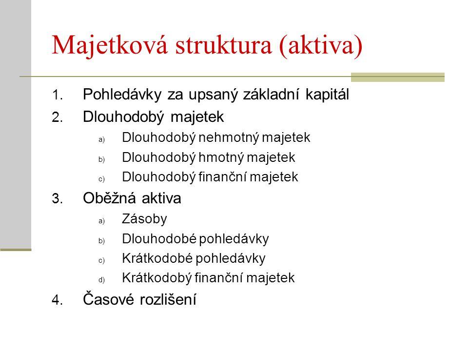Majetková struktura (aktiva)