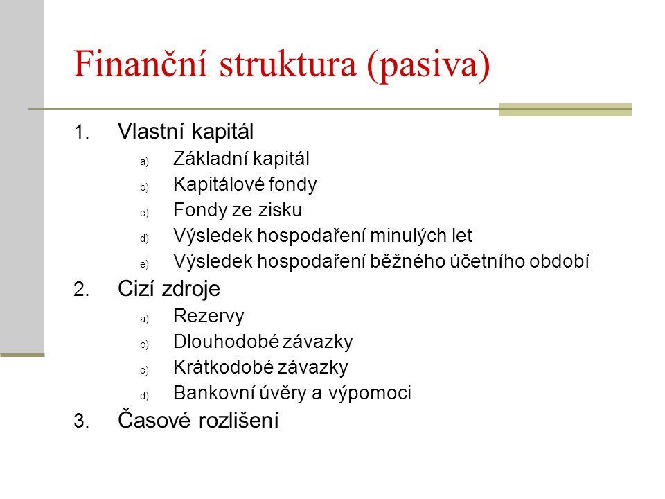 Finanční struktura (pasiva)