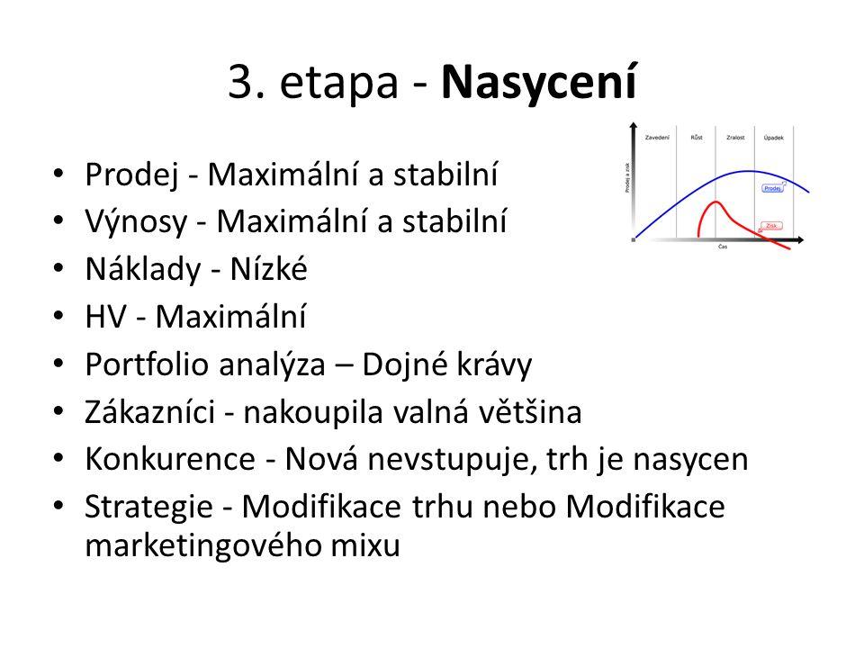 3. etapa - Nasycení Prodej - Maximální a stabilní