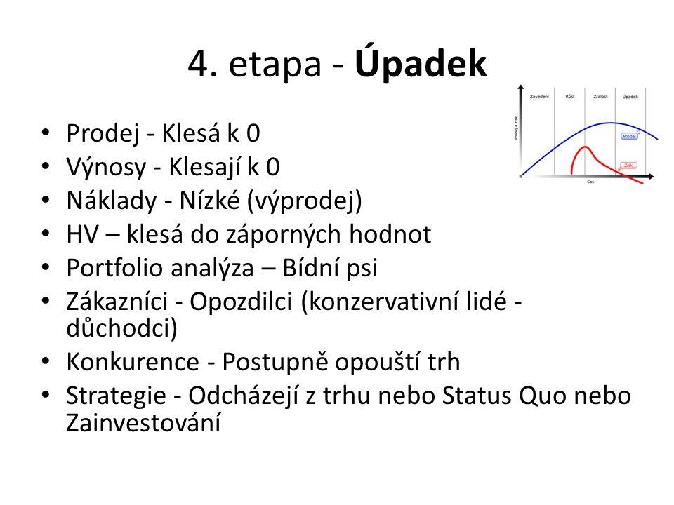 4. etapa - Úpadek Prodej - Klesá k 0 Výnosy - Klesají k 0