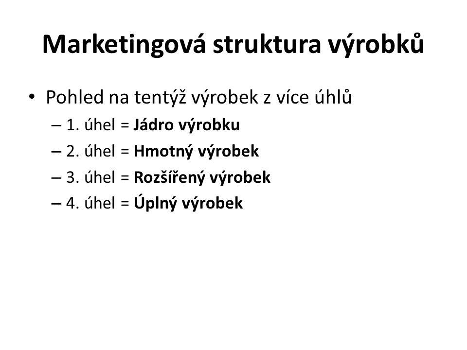 Marketingová struktura výrobků