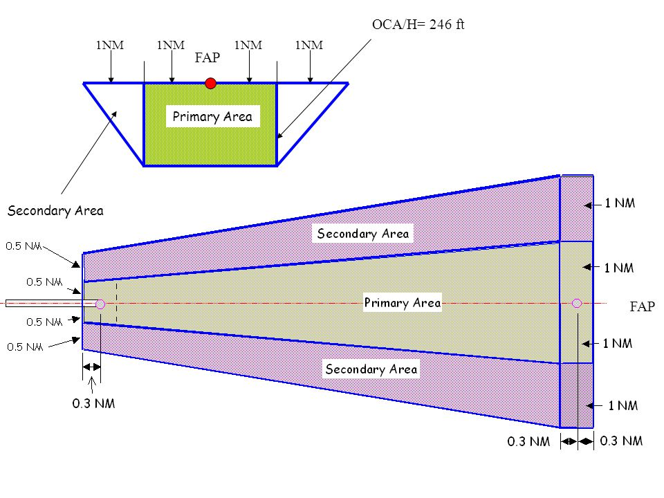 OCA/H= 246 ft 1NM 1NM 1NM 1NM FAP Primary Area Secondary Area FAP