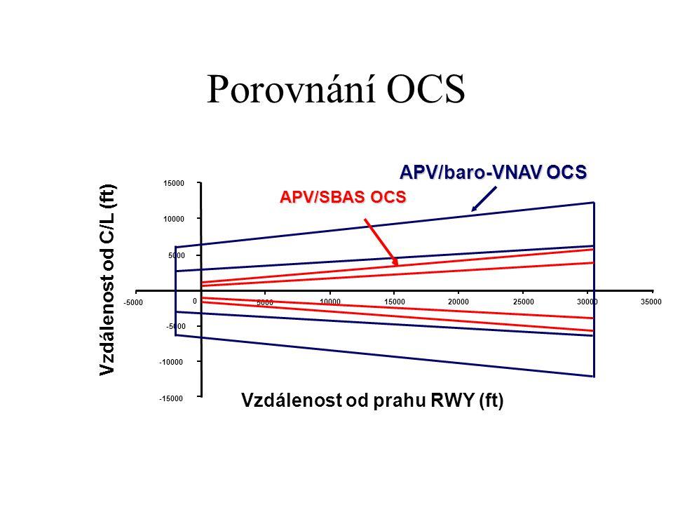 Porovnání OCS APV/baro-VNAV OCS Vzdálenost od C/L (ft)