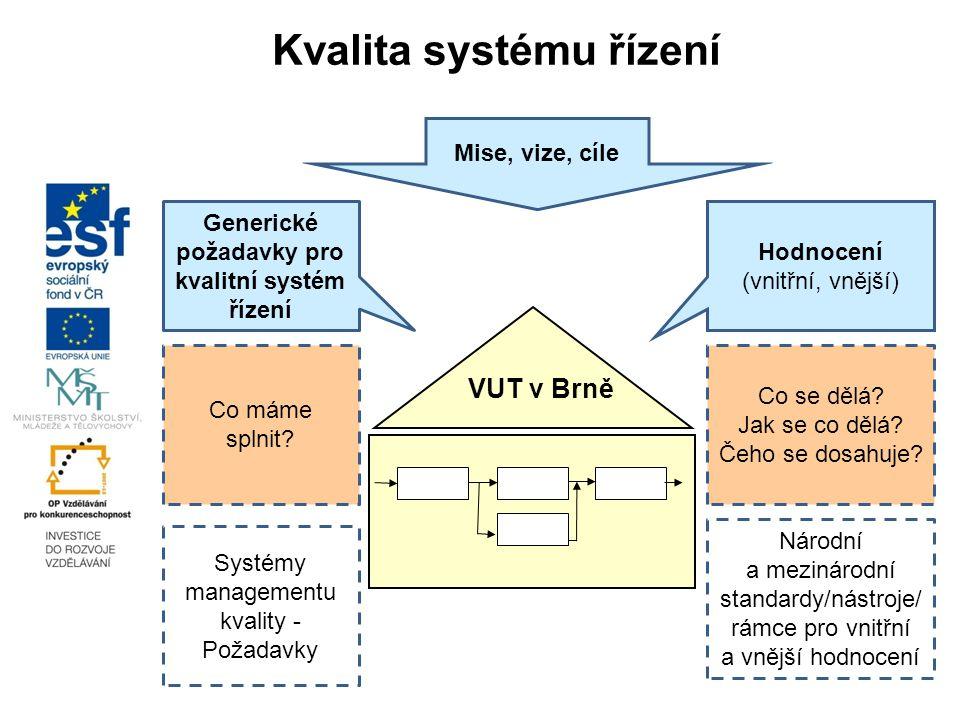 Kvalita systému řízení Generické požadavky pro kvalitní systém řízení