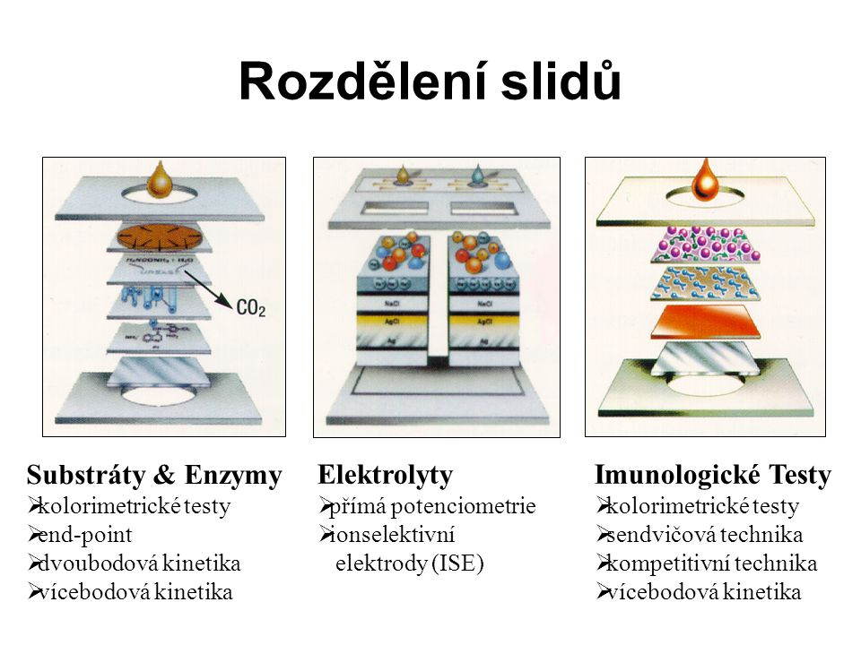 Rozdělení slidů Substráty & Enzymy Elektrolyty Imunologické Testy
