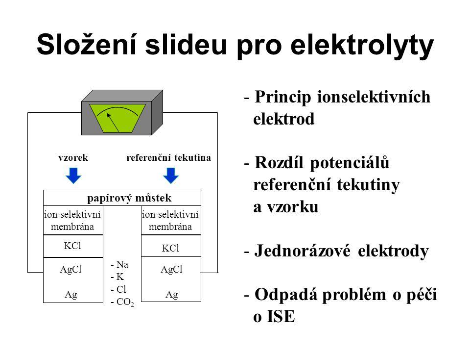 Složení slideu pro elektrolyty