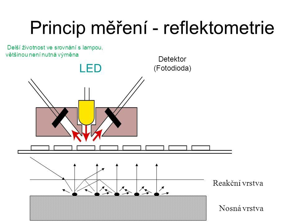 Princip měření - reflektometrie