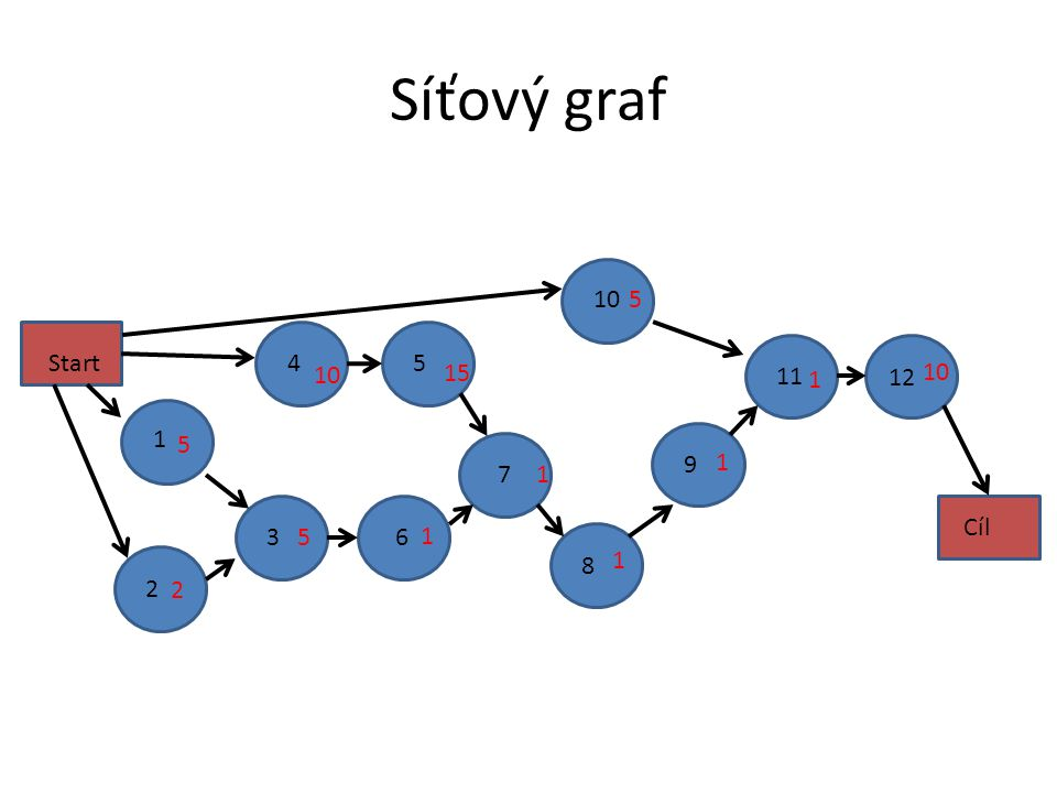 Síťový graf 10 5 Start 4 5 10 15 11 10 1 12 1 5 9 1 7 1 Cíl 3 5 6 1 8 1 2 2