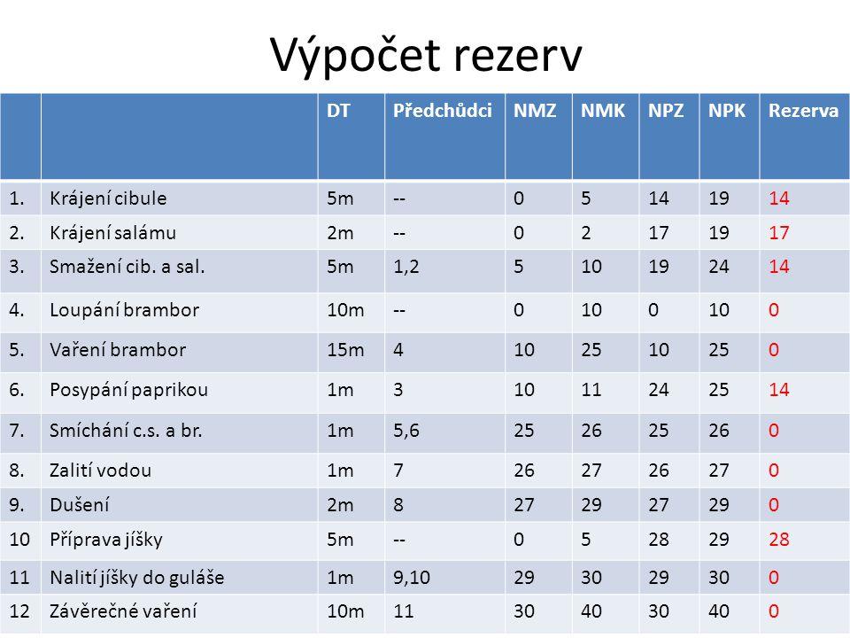 Výpočet rezerv DT Předchůdci NMZ NMK NPZ NPK Rezerva 1. Krájení cibule