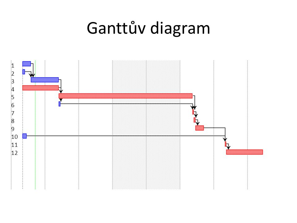 Ganttův diagram 1 2 3 4 5 6 7 8 9 10 11 12