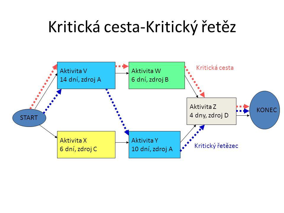 Kritická cesta-Kritický řetěz