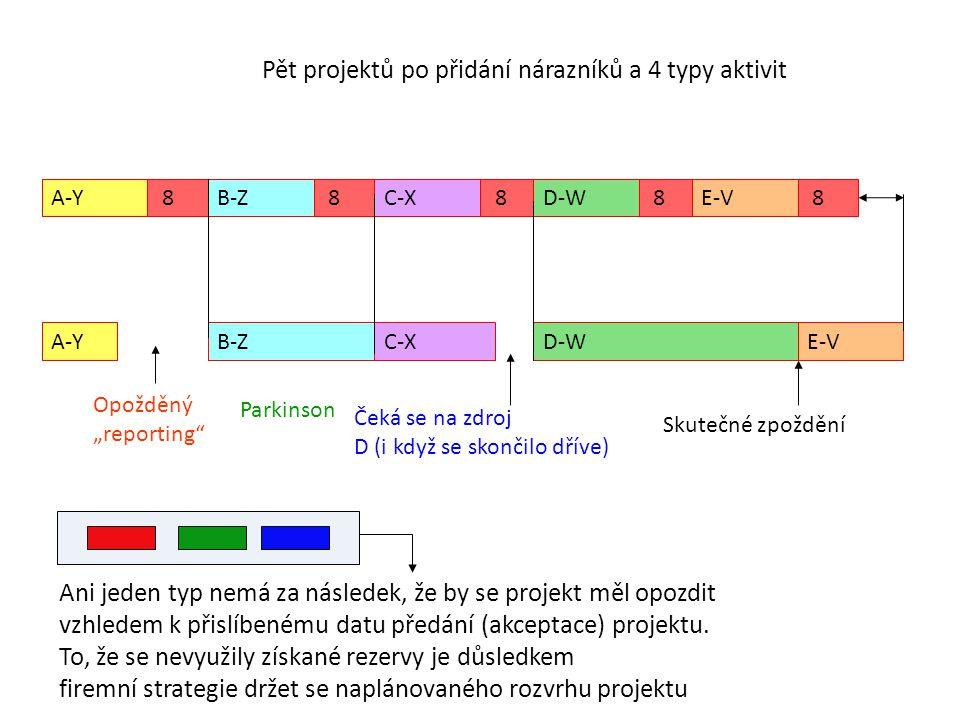 Pět projektů po přidání nárazníků a 4 typy aktivit