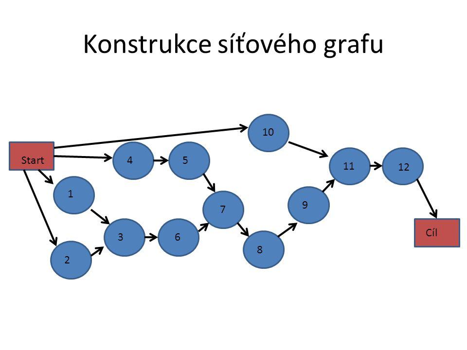 Konstrukce síťového grafu