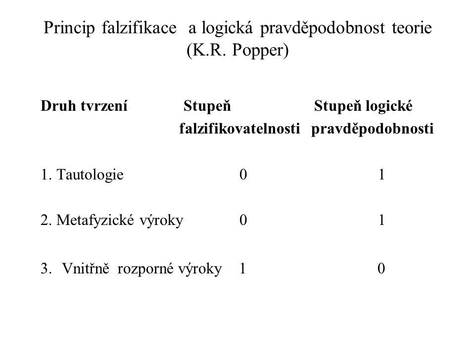 Princip falzifikace a logická pravděpodobnost teorie (K.R. Popper)