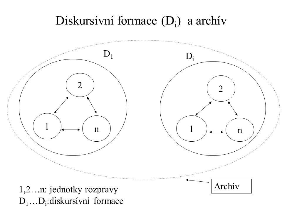 Diskursívní formace (Di) a archív