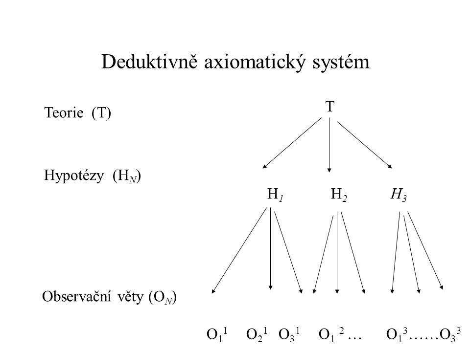 Deduktivně axiomatický systém