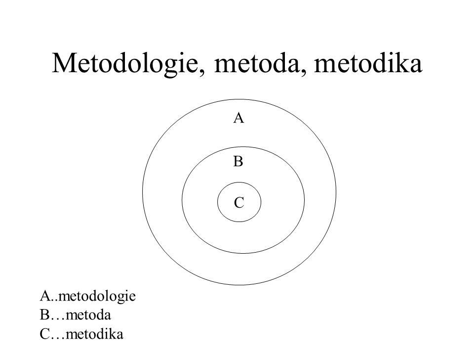 Metodologie, metoda, metodika