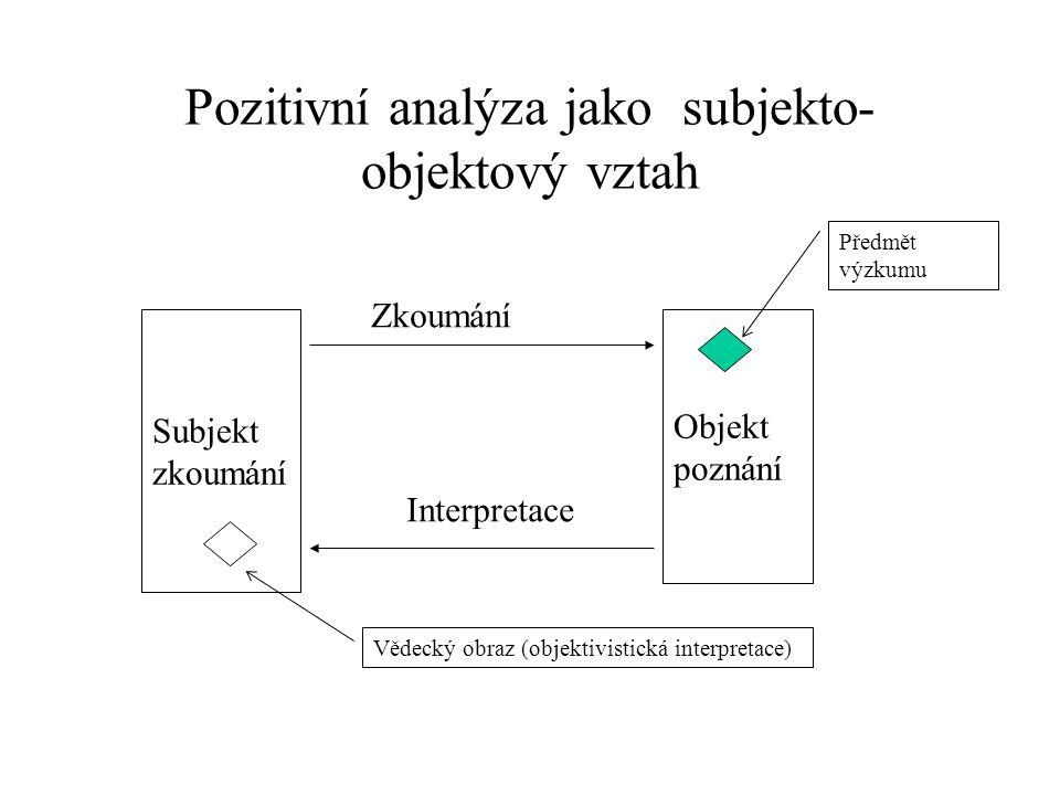 Pozitivní analýza jako subjekto-objektový vztah