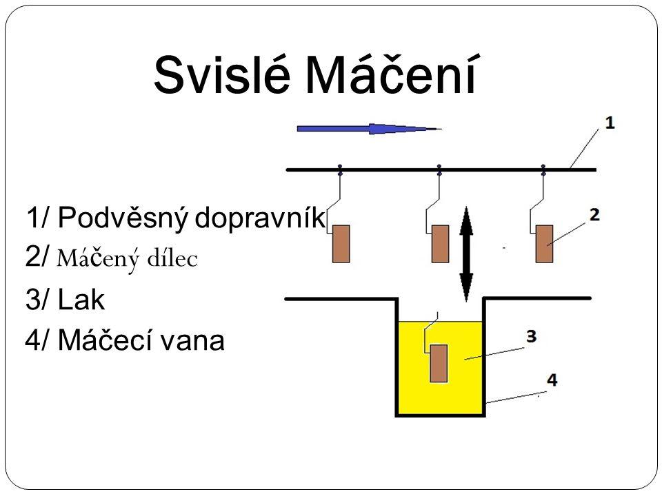 Svislé Máčení 1/ Podvěsný dopravník 2/ Máčený dílec 3/ Lak 4/ Máčecí vana