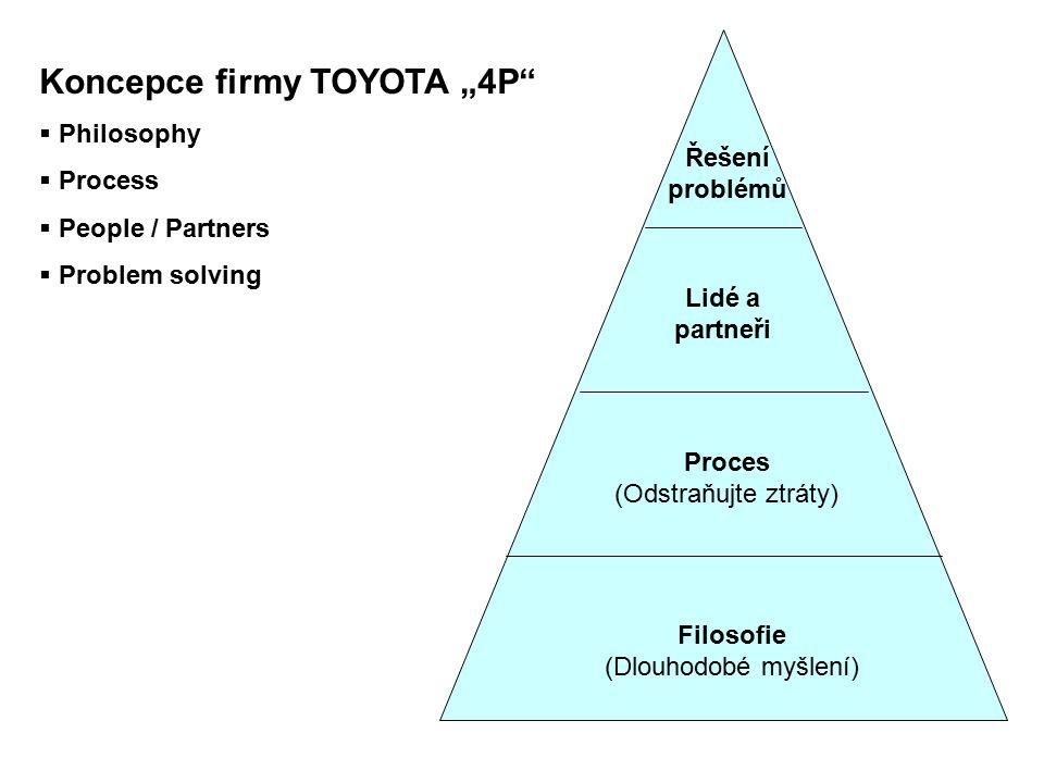 """Koncepce firmy TOYOTA """"4P"""