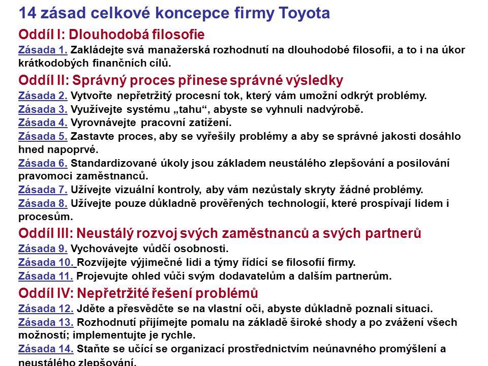 14 zásad celkové koncepce firmy Toyota