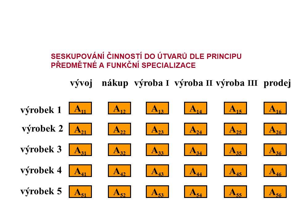 vývoj nákup výroba I výroba II výroba III prodej výrobek 1 A11 A12 A13
