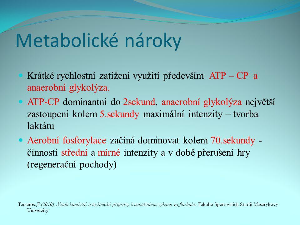 Metabolické nároky Krátké rychlostní zatížení využití především ATP – CP a anaerobní glykolýza.