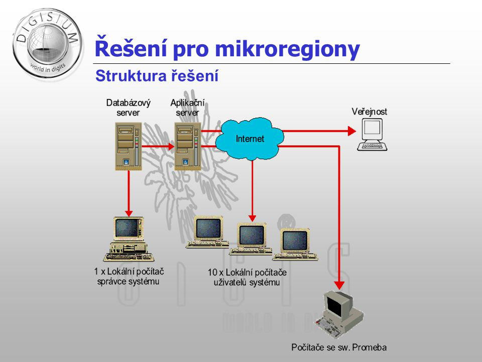 Řešení pro mikroregiony