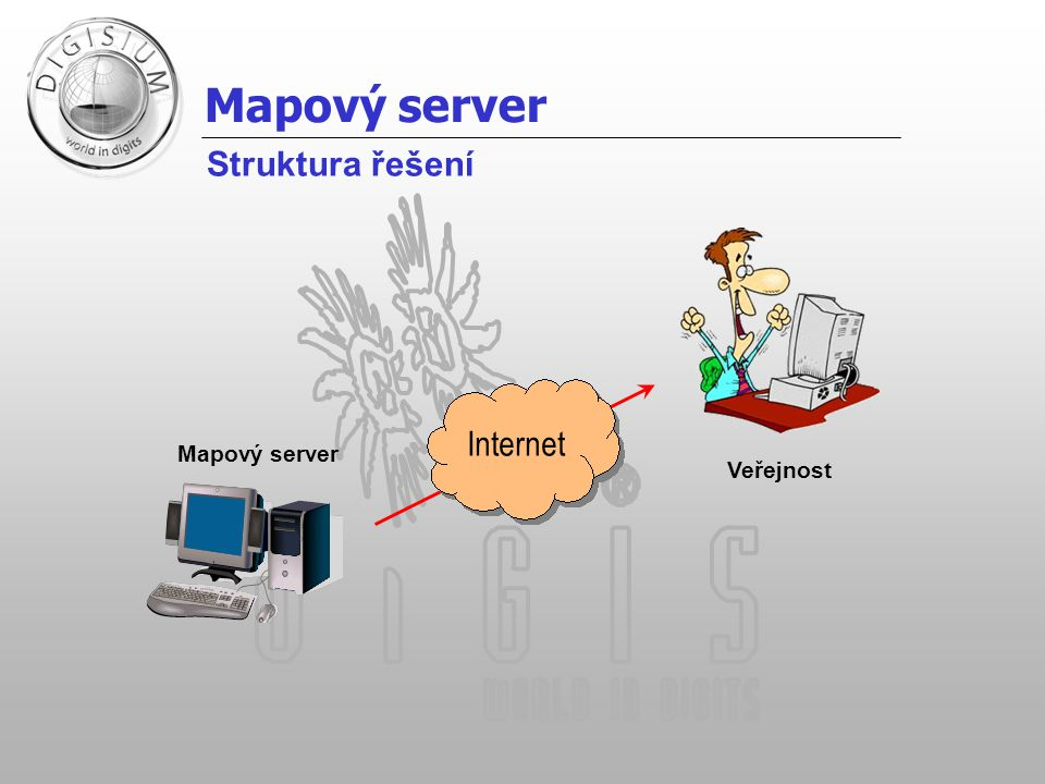 Mapový server Struktura řešení Internet Mapový server Veřejnost