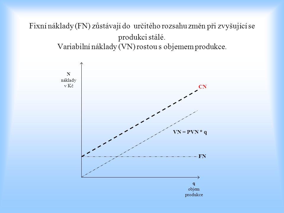 Fixní náklady (FN) zůstávají do určitého rozsahu změn při zvyšující se produkci stálé. Variabilní náklady (VN) rostou s objemem produkce.