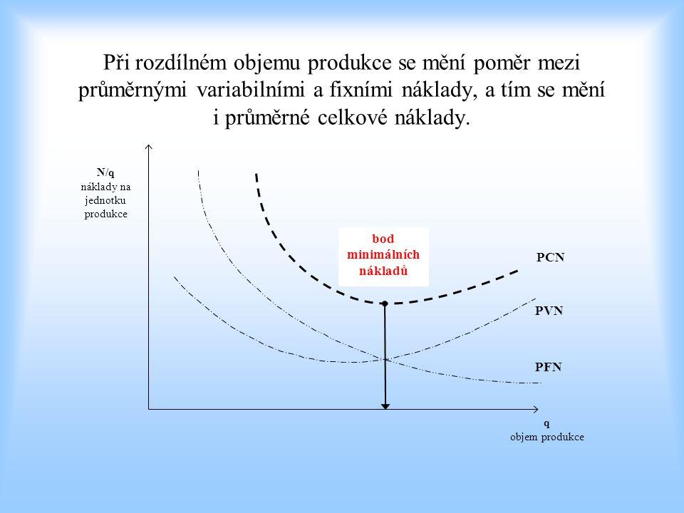 bod minimálních nákladů
