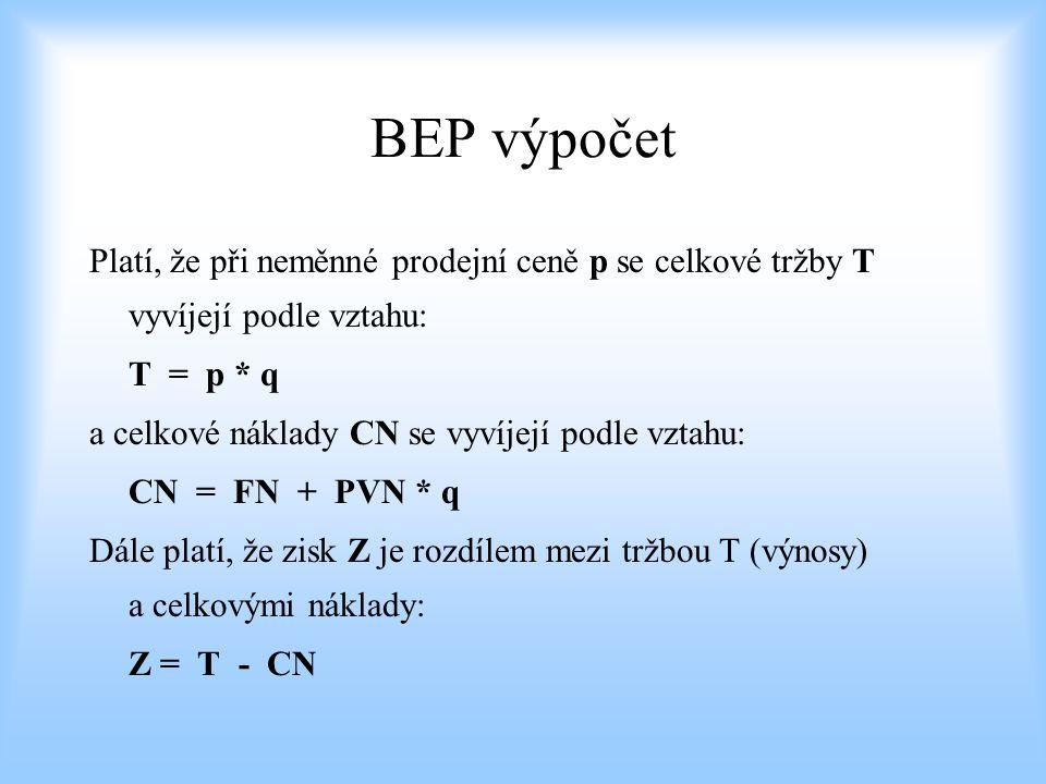 BEP výpočet Platí, že při neměnné prodejní ceně p se celkové tržby T vyvíjejí podle vztahu: T = p * q.